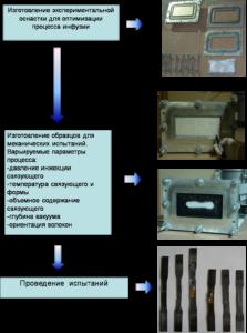 Проектирование изделий из композитных материалов - Sagrit